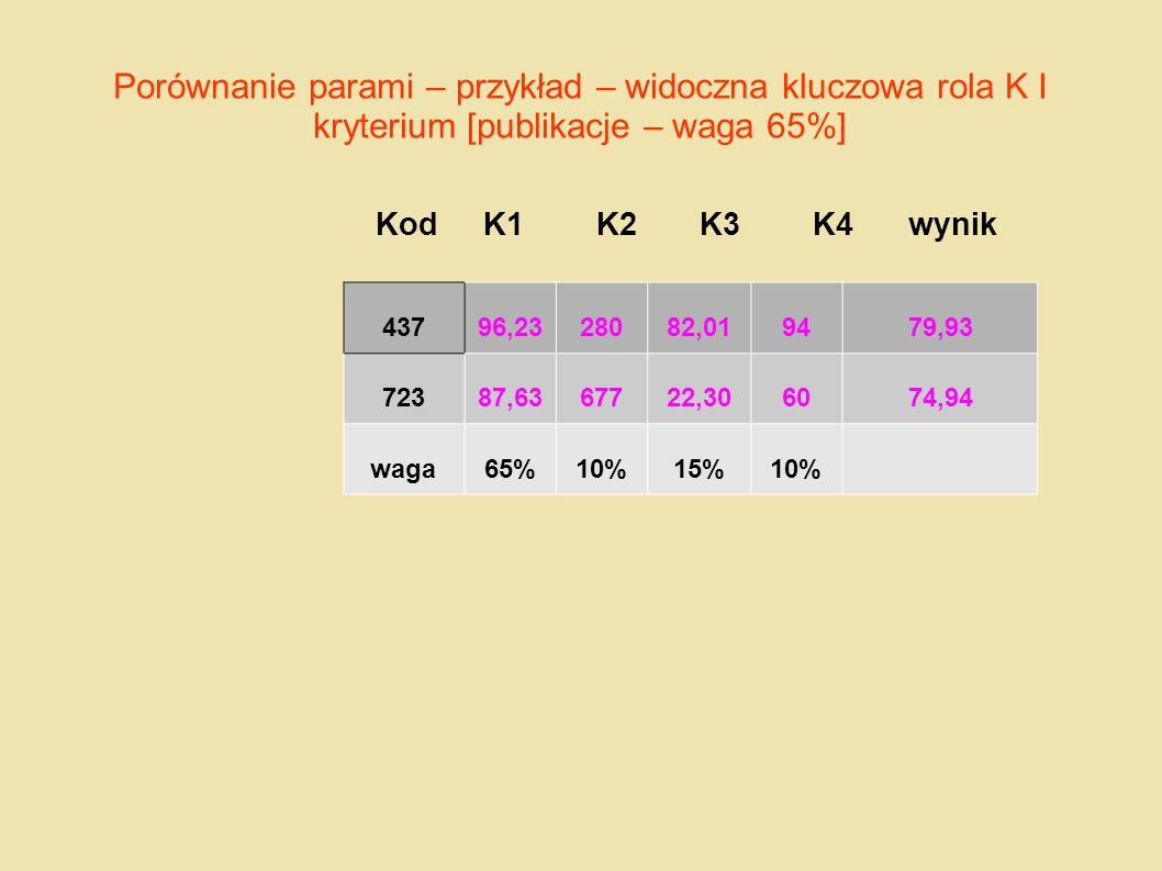 Porównanie parami – przykład – widoczna kluczowa rola K I kryterium [publikacje – waga 65%]